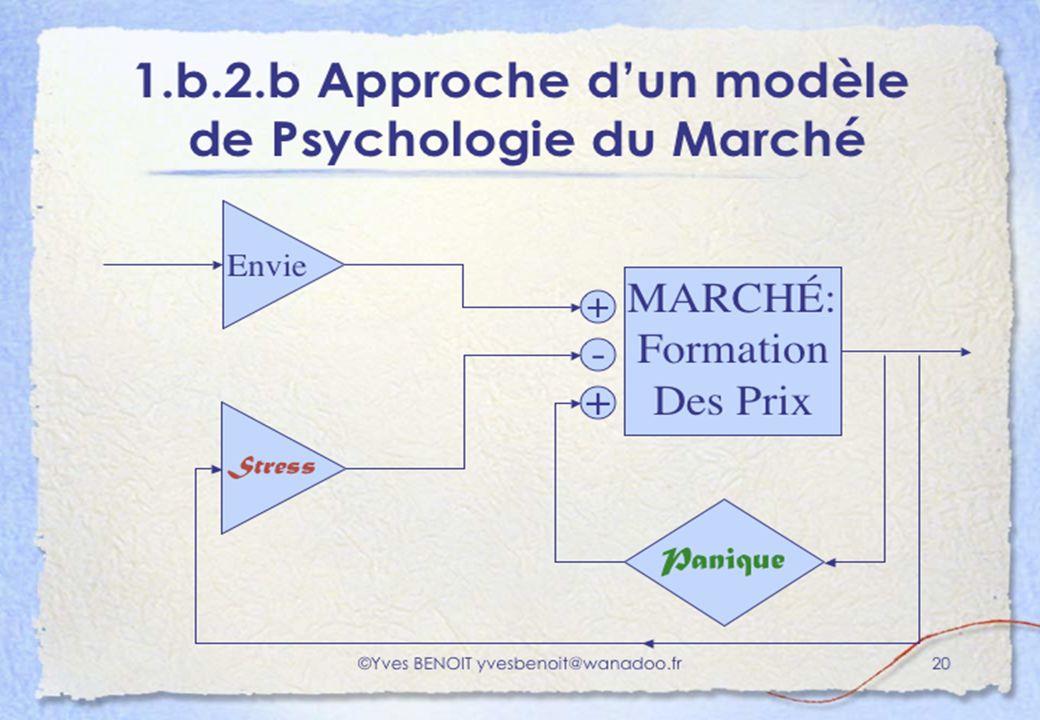 1.b.2.b Approche d'un Modèle de Psychologie des Marchés