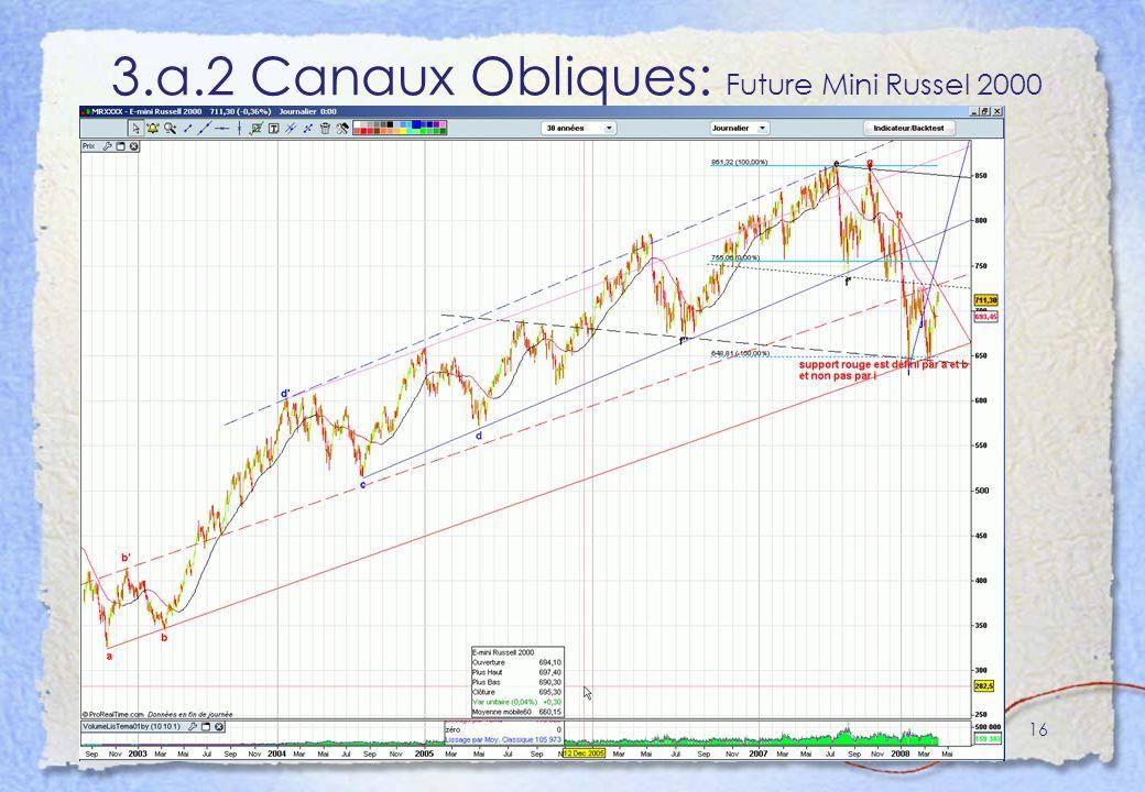 3.a.2 Canaux Obliques: Future Mini Russel 2000