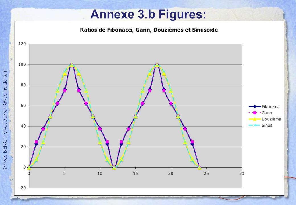 Annexe 3.b Figures: Ratios de Fibonacci, Gann, Douzième, Sinus