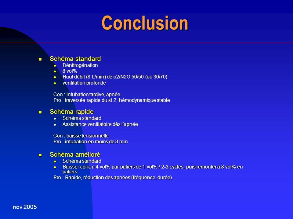 Conclusion Schéma standard Schéma rapide Schéma amélioré nov 2005