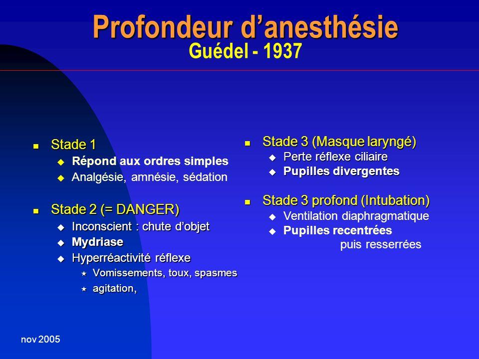 Profondeur d'anesthésie Guédel - 1937