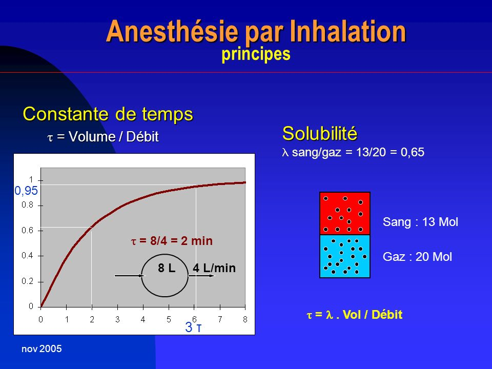 Anesthésie par Inhalation principes