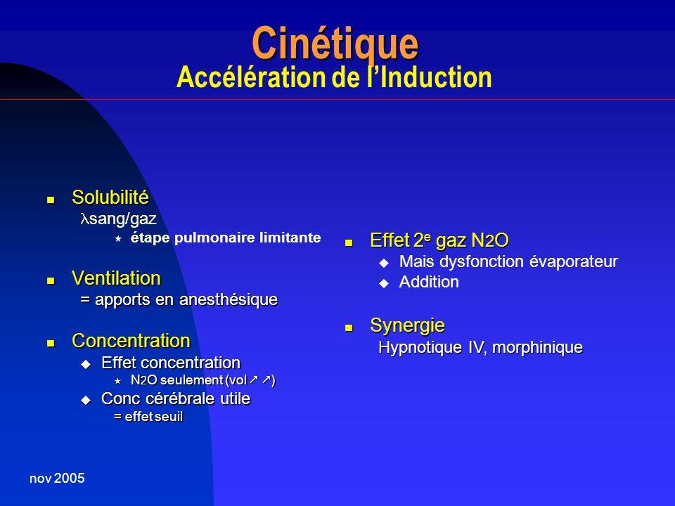 Cinétique Accélération de l'Induction