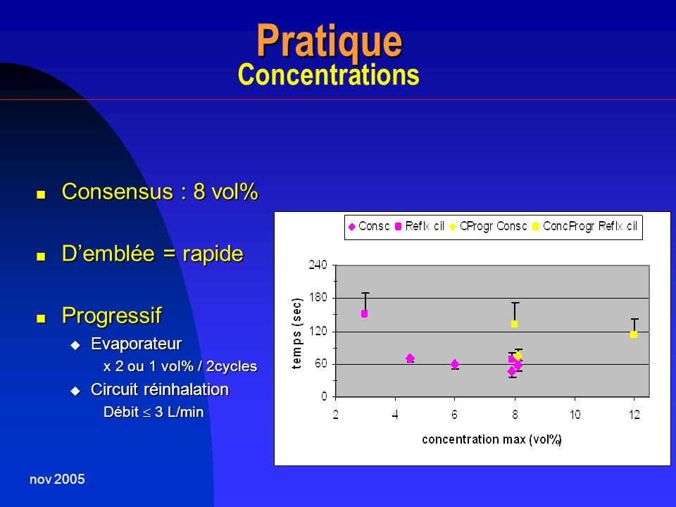 Pratique Concentrations