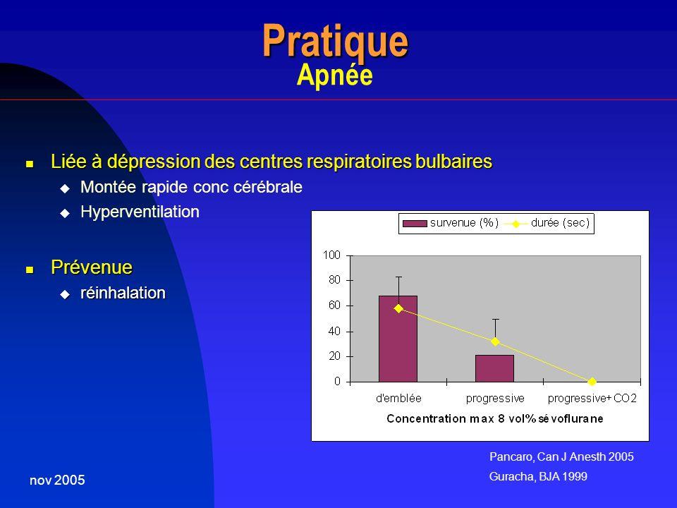 Pratique Apnée Liée à dépression des centres respiratoires bulbaires