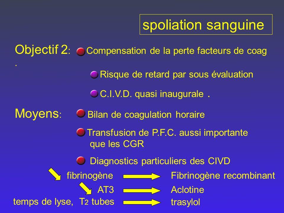 spoliation sanguine Objectif 2: Compensation de la perte facteurs de coag . Risque de retard par sous évaluation.