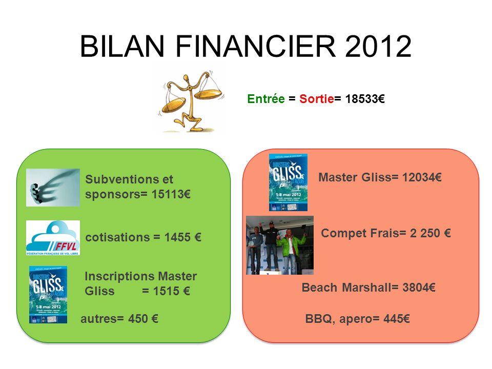BILAN FINANCIER 2012 Entrée = Sortie= 18533€