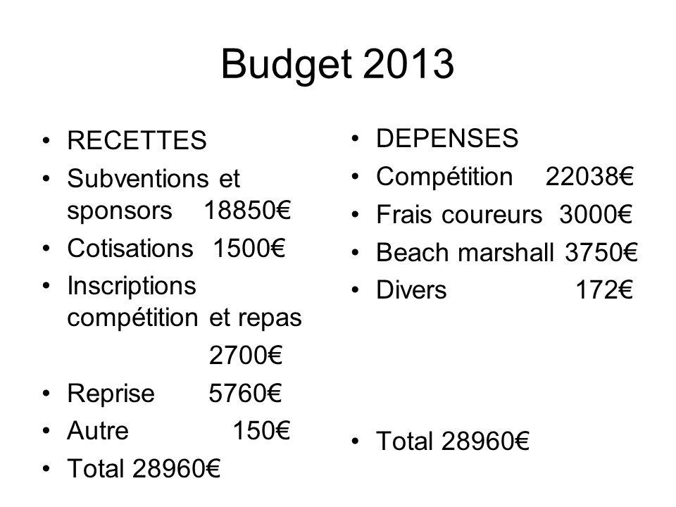 Budget 2013 RECETTES DEPENSES Subventions et sponsors 18850€