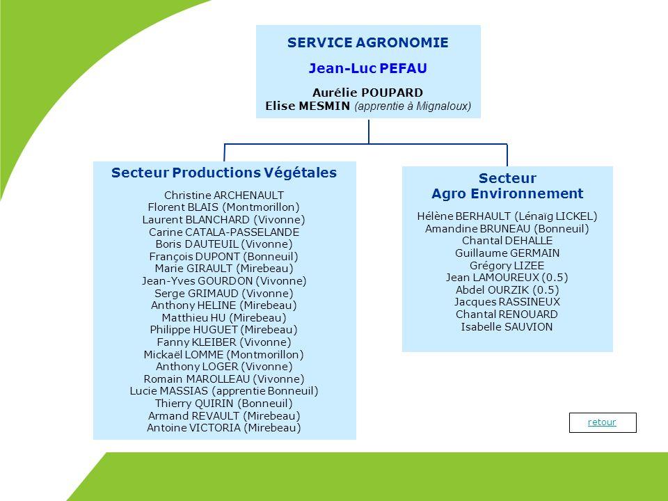 Secteur Productions Végétales Secteur Agro Environnement