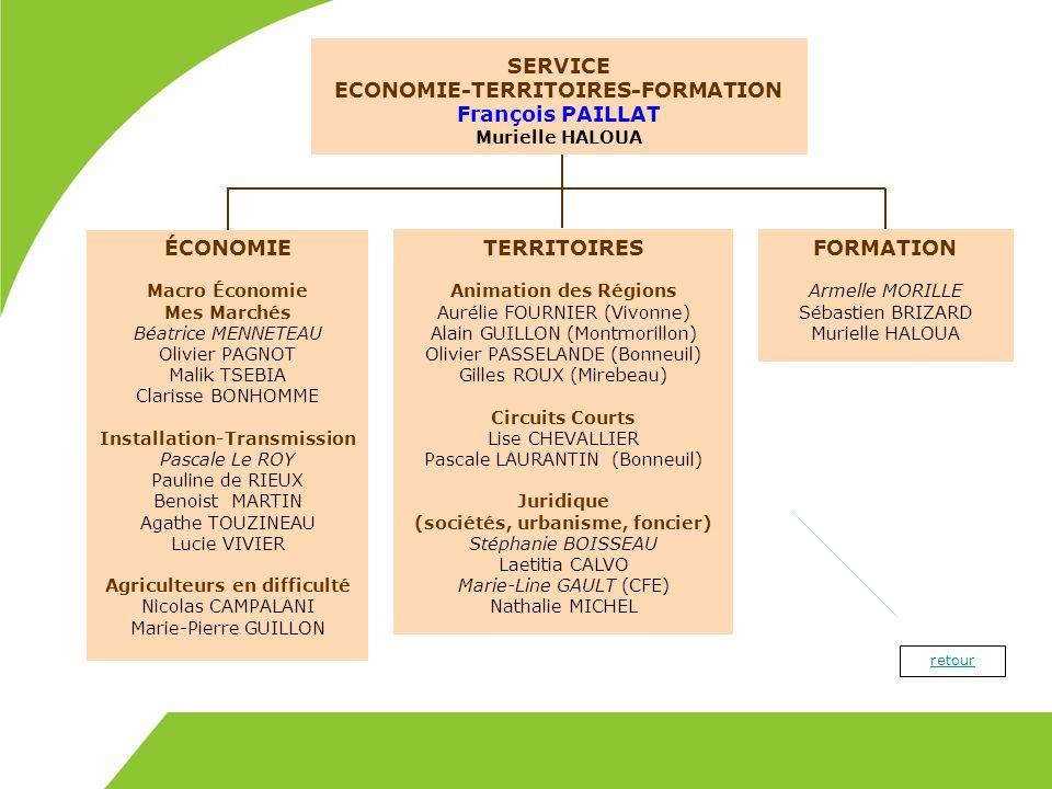 ECONOMIE-TERRITOIRES-FORMATION François PAILLAT