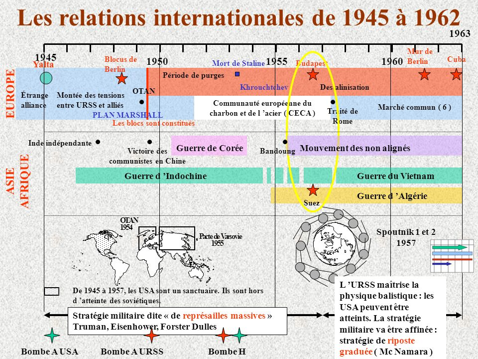 Les relations internationales de 1945 à 1962