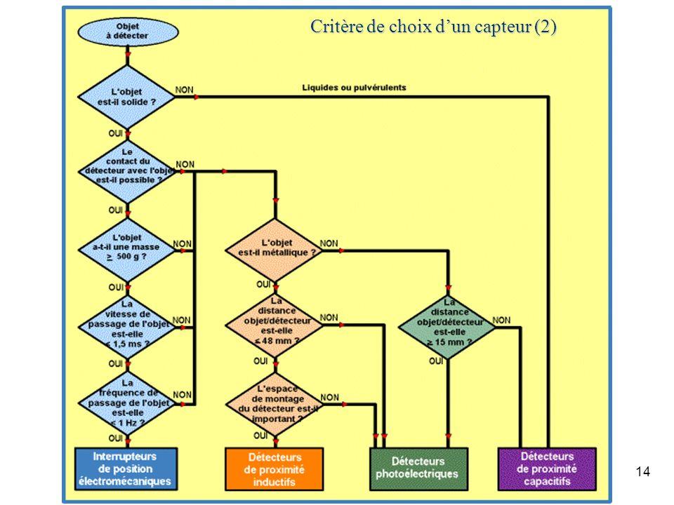 Critère de choix d'un capteur (2)