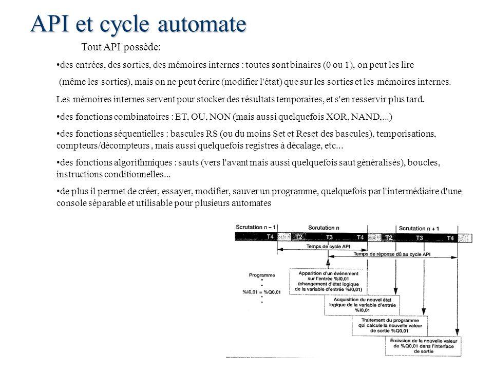 API et cycle automate Tout API possède: