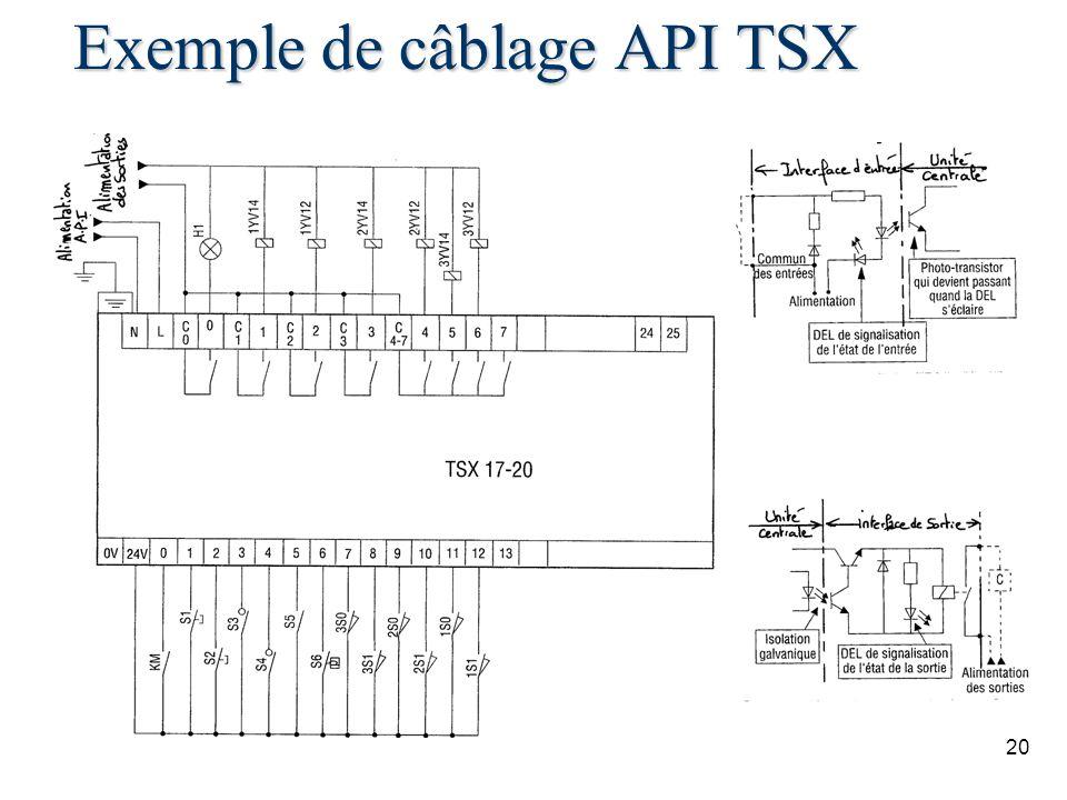 Exemple de câblage API TSX