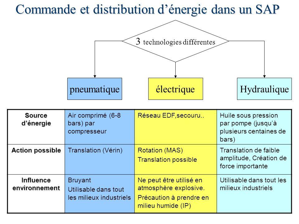 Commande et distribution d'énergie dans un SAP
