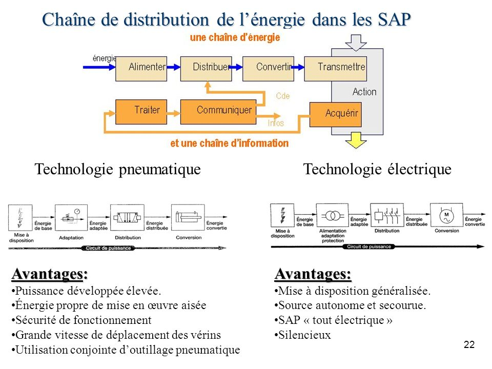Chaîne de distribution de l'énergie dans les SAP