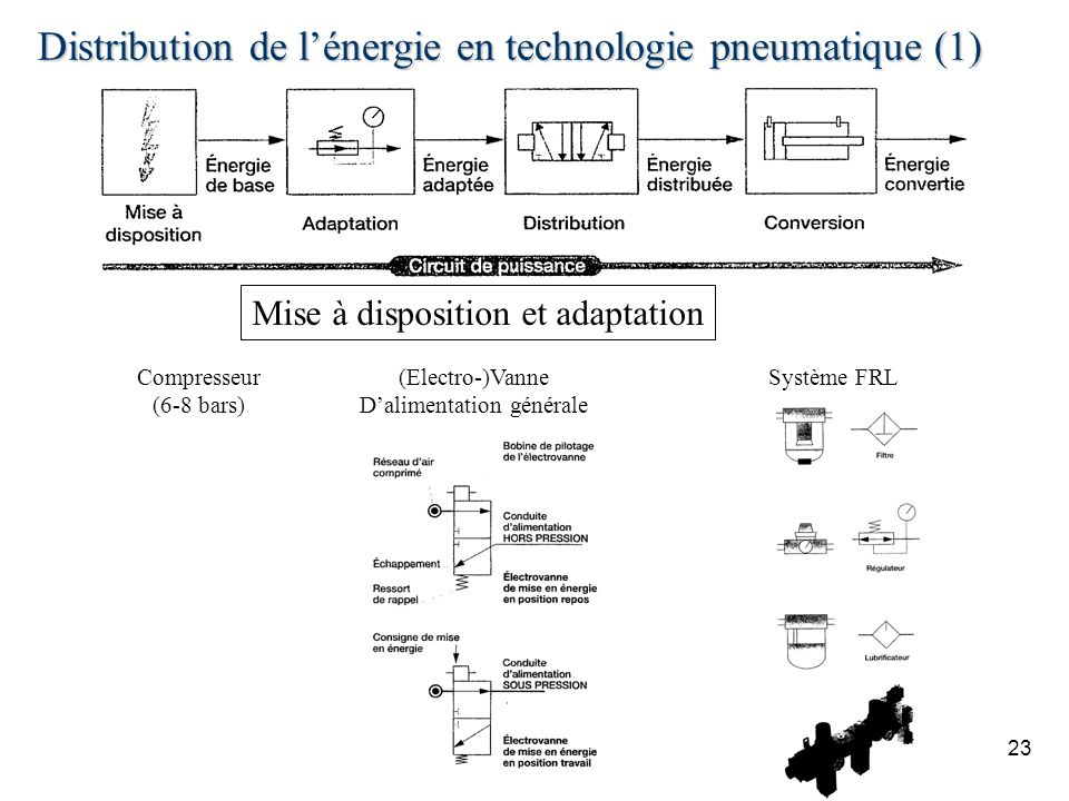 Distribution de l'énergie en technologie pneumatique (1)