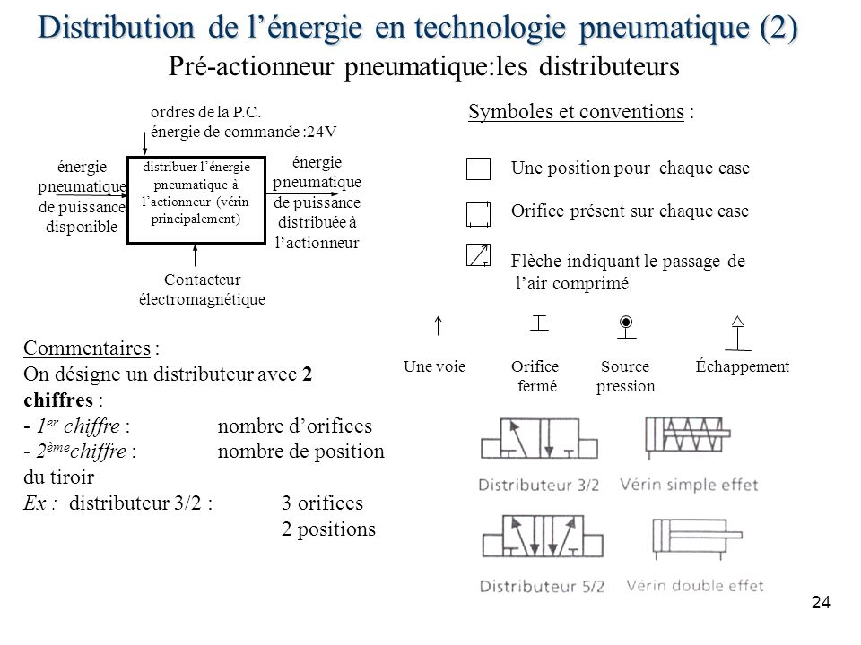 Distribution de l'énergie en technologie pneumatique (2)