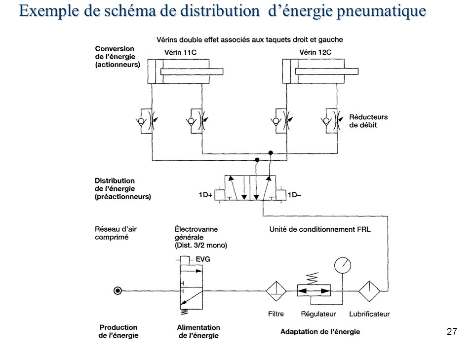 Exemple de schéma de distribution d'énergie pneumatique