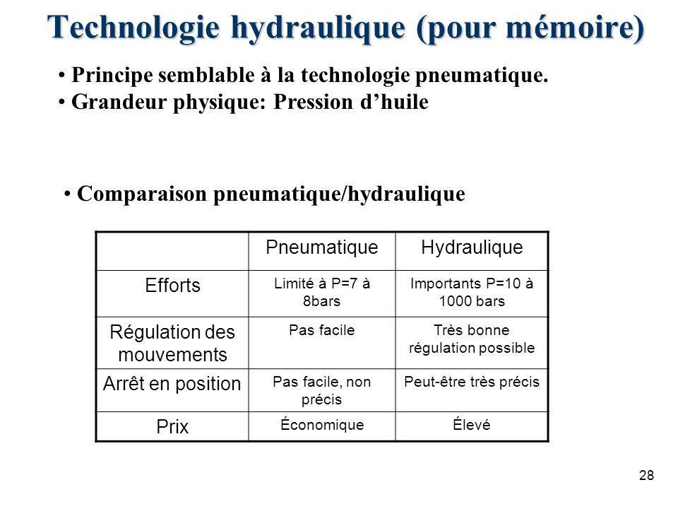 Technologie hydraulique (pour mémoire)
