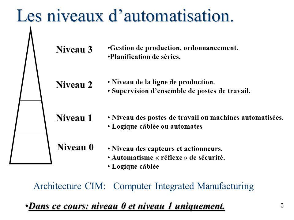 Les niveaux d'automatisation.