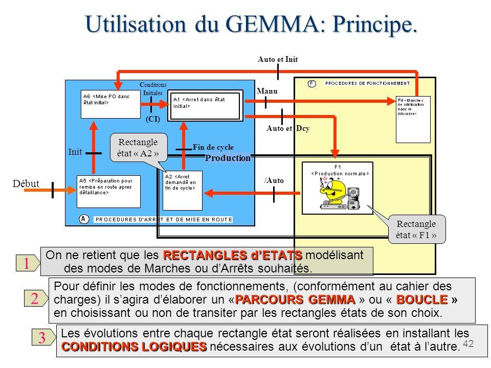 Utilisation du GEMMA: Principe.