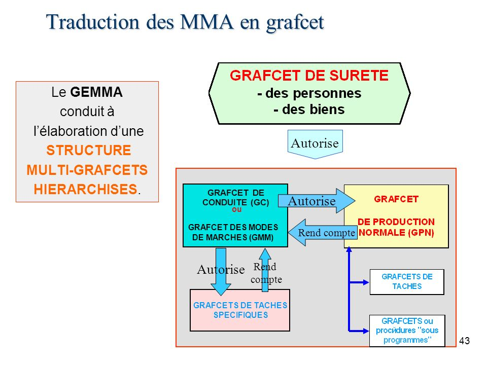Traduction des MMA en grafcet
