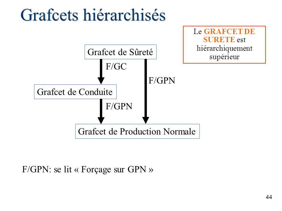 Grafcets hiérarchisés