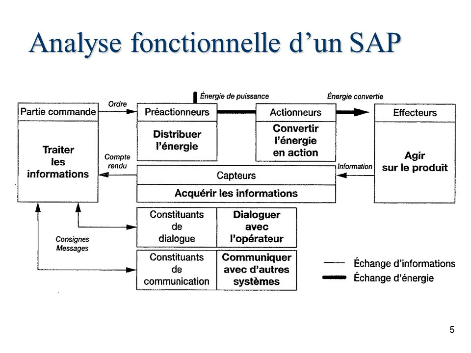 Analyse fonctionnelle d'un SAP