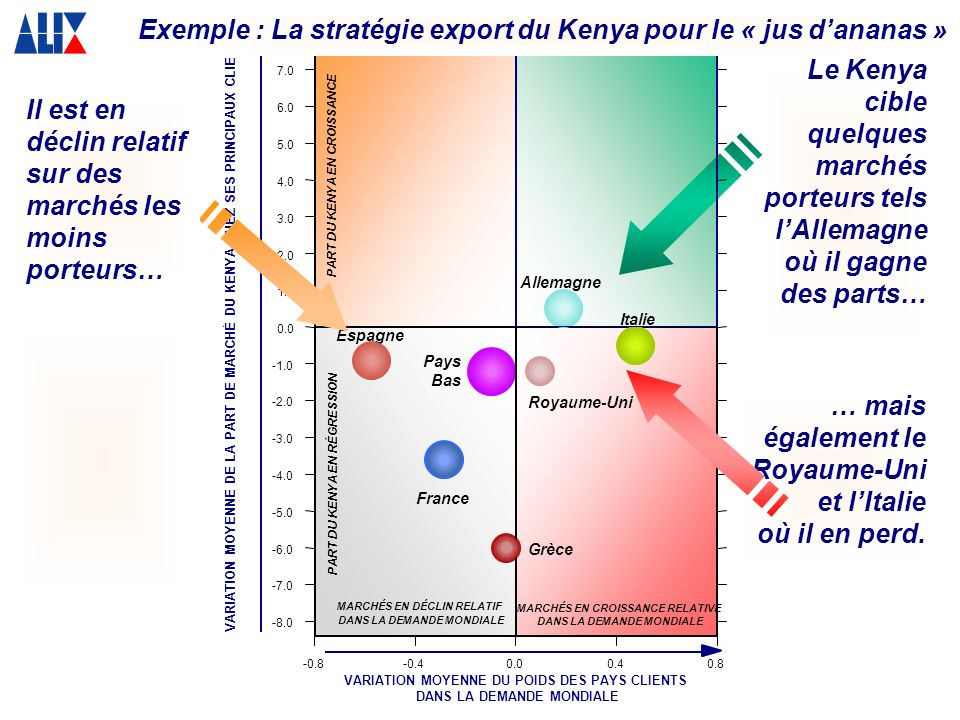 Exemple : La stratégie export du Kenya pour le « jus d'ananas »