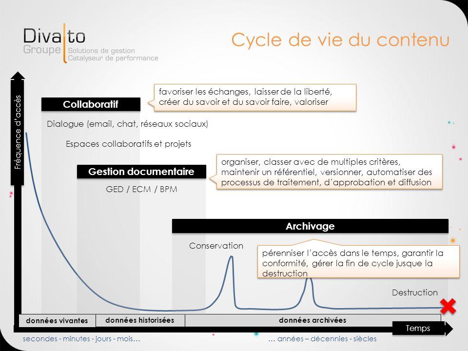 Cycle de vie du contenu Collaboratif Gestion documentaire Archivage