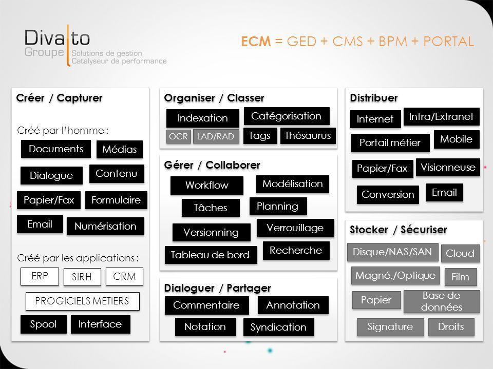 ECM = GED + CMS + BPM + PORTAL