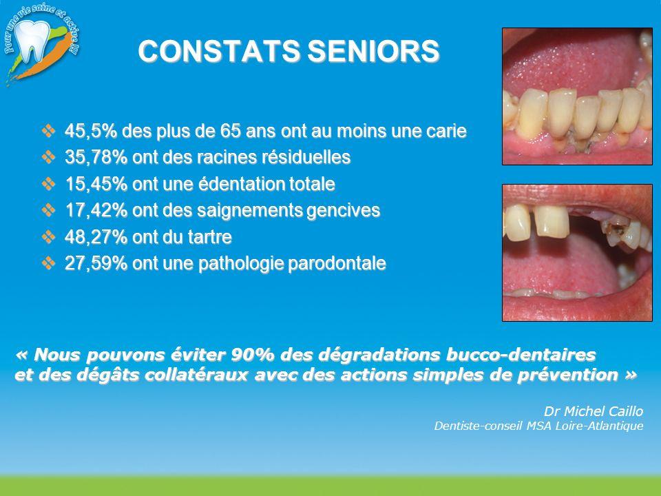 CONSTATS SENIORS 45,5% des plus de 65 ans ont au moins une carie