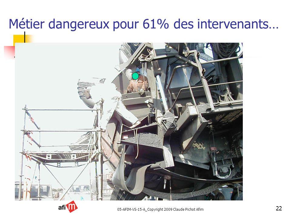 Métier dangereux pour 61% des intervenants…