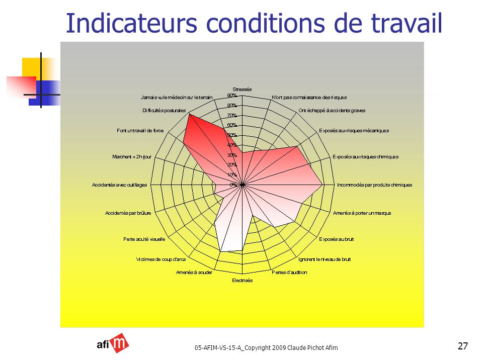 Indicateurs conditions de travail