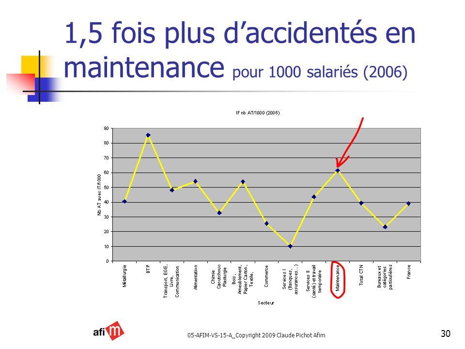 1,5 fois plus d'accidentés en maintenance pour 1000 salariés (2006)