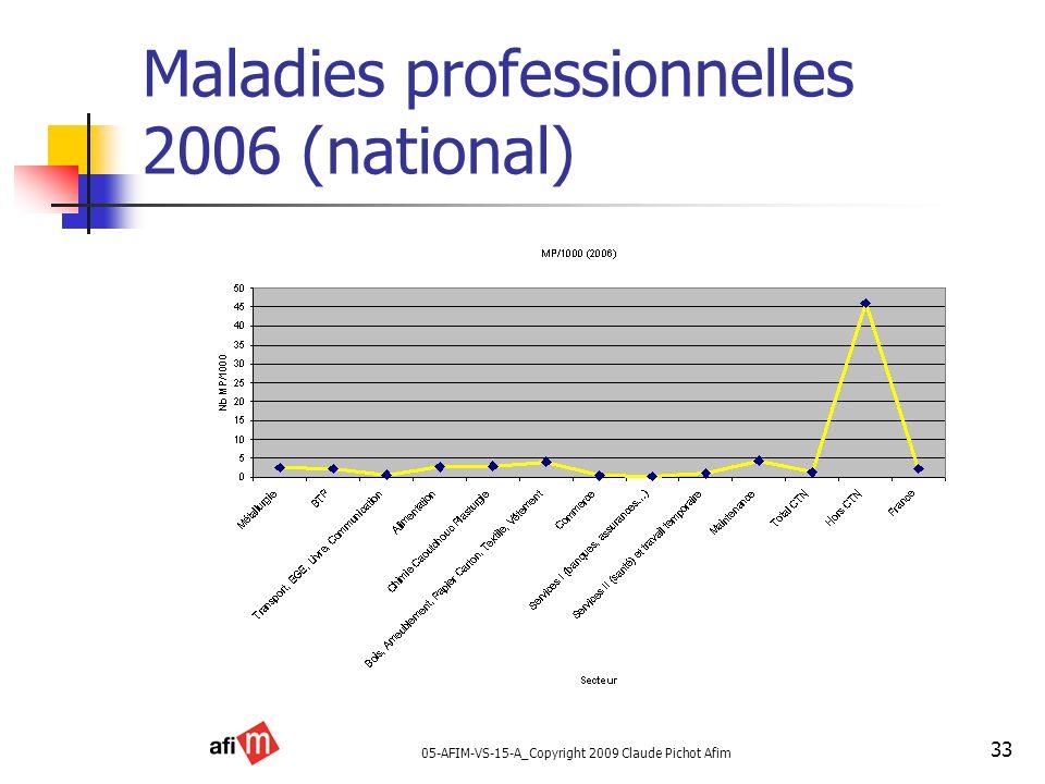 Maladies professionnelles 2006 (national)