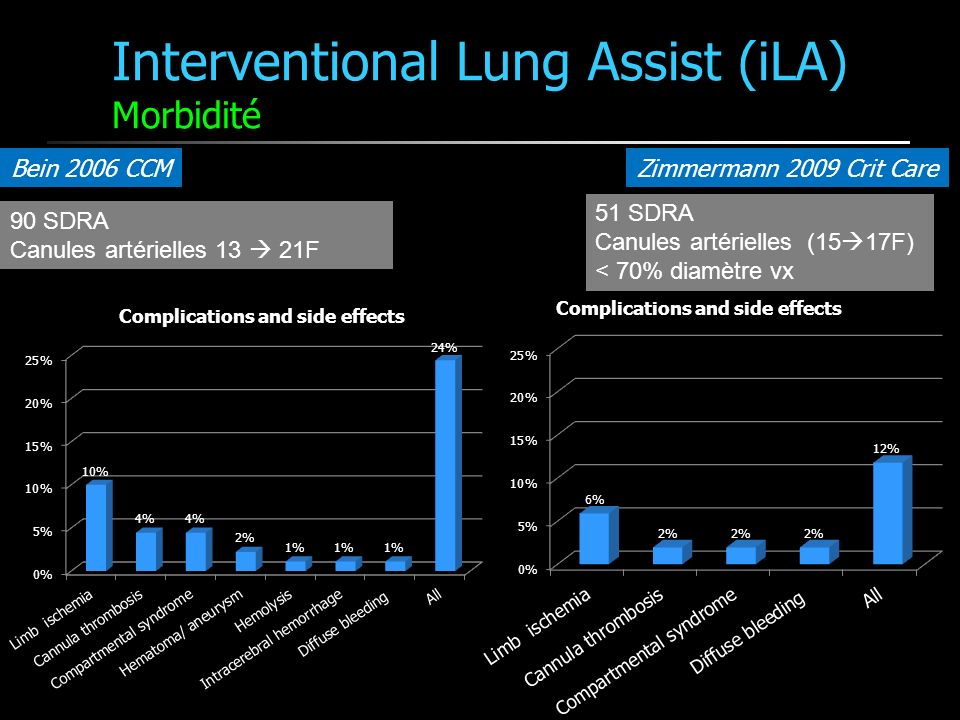 Interventional Lung Assist (iLA) Morbidité