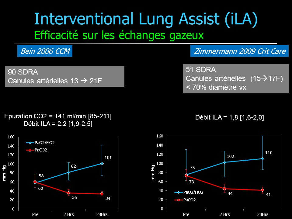 Interventional Lung Assist (iLA) Efficacité sur les échanges gazeux
