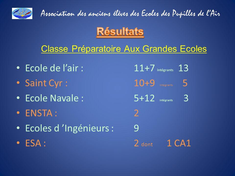 Ecole de l'air : 11+7 intégrants 13 Saint Cyr : 10+9 intégrants 5