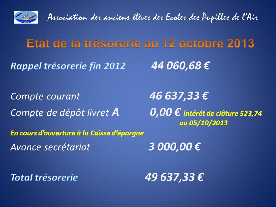 Etat de la trésorerie au 12 octobre 2013