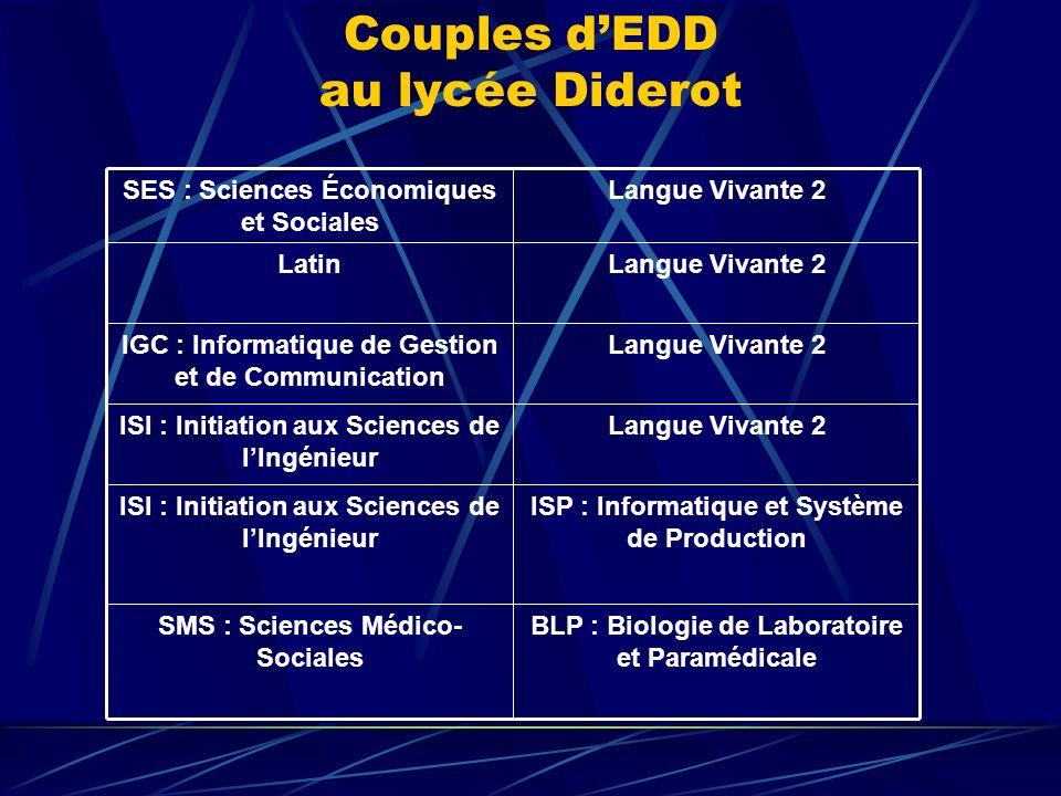 Couples d'EDD au lycée Diderot