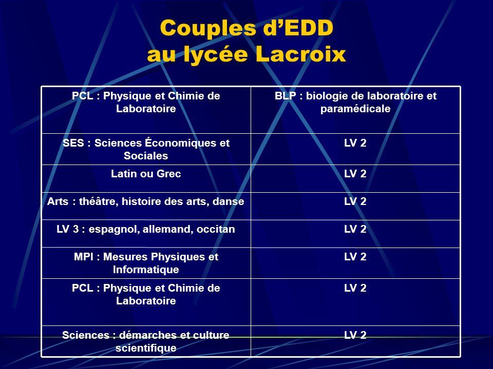 Couples d'EDD au lycée Lacroix