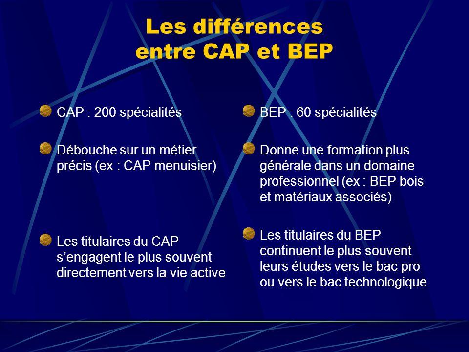 Les différences entre CAP et BEP