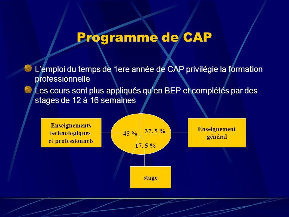 Programme de CAP L'emploi du temps de 1ere année de CAP privilégie la formation professionnelle.
