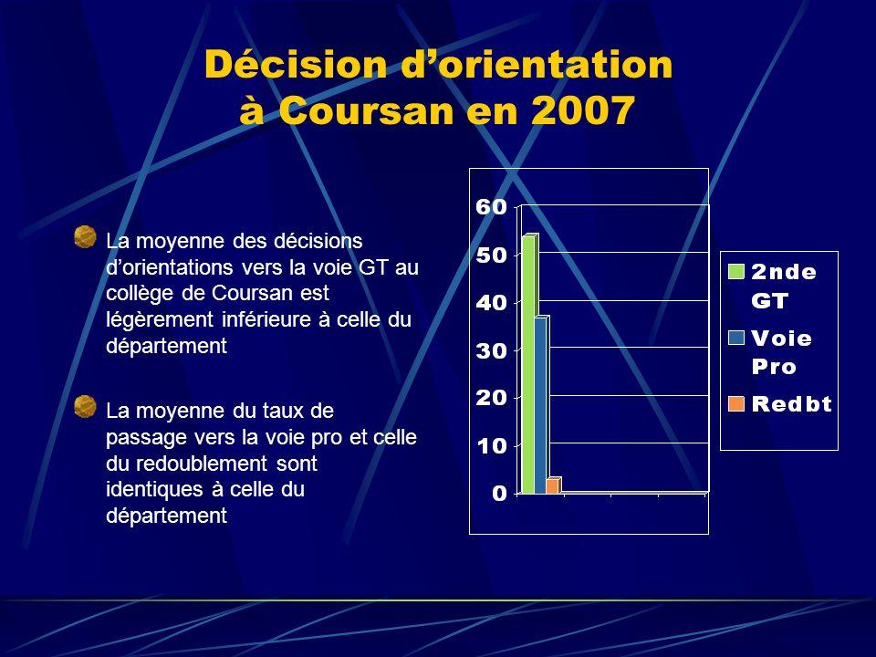 Décision d'orientation à Coursan en 2007