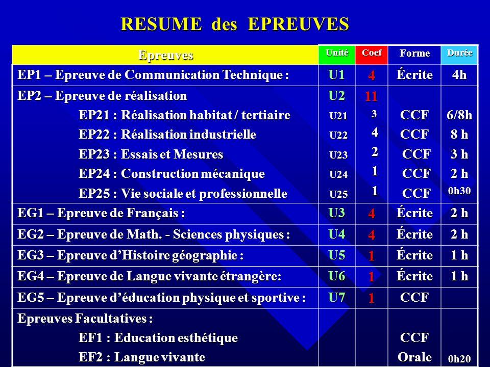 RESUME des EPREUVES 4 11 Epreuves