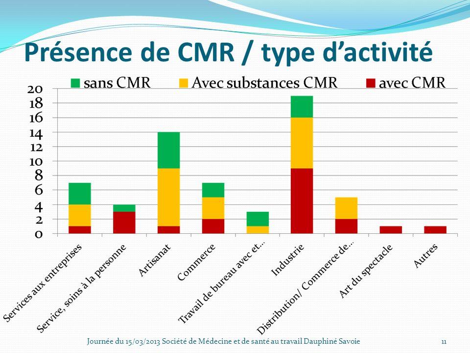 Présence de CMR / type d'activité