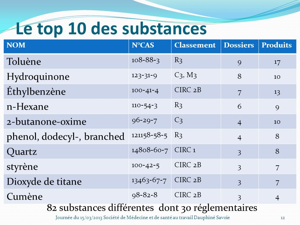 Le top 10 des substances Toluène Hydroquinone Éthylbenzène n-Hexane