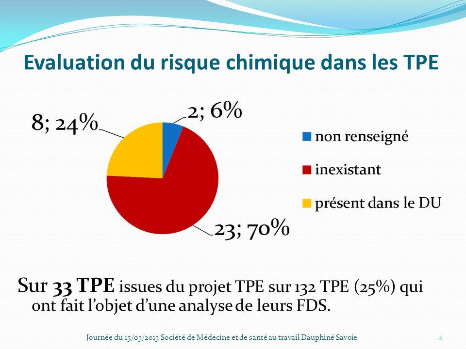 Evaluation du risque chimique dans les TPE